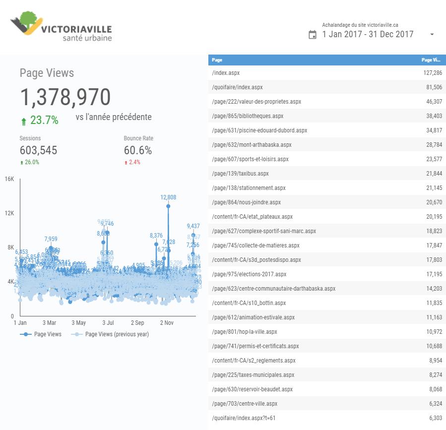 Statistiques de visites pour l'année 2017