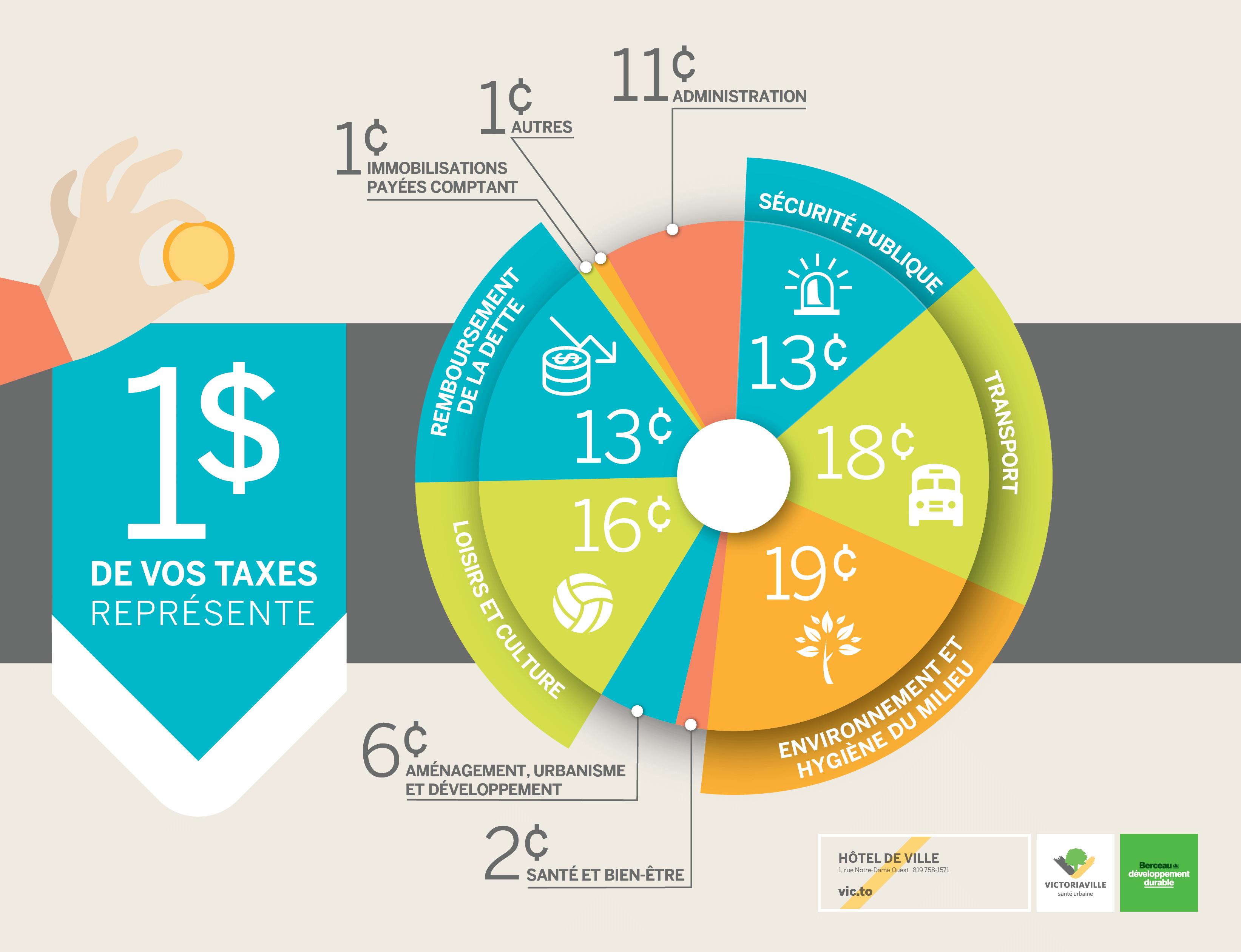 Comment est dépensé chaque dollar de vos taxes, à Victoriaville (2019)?
