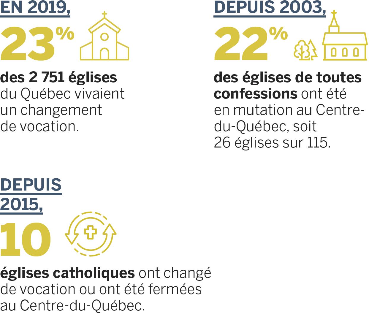 Statistiques des églises (2019)