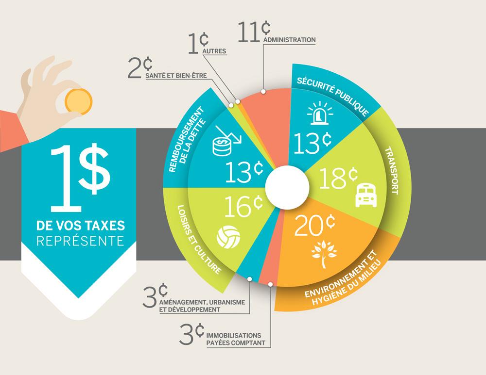 [1/4] Comment est dépensé chaque dollar de vos taxes, à Victoriaville (2018)?