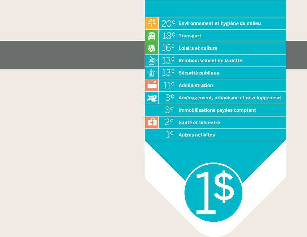 [4/4] Comment est dépensé chaque dollar de vos taxes, à Victoriaville (2018)?