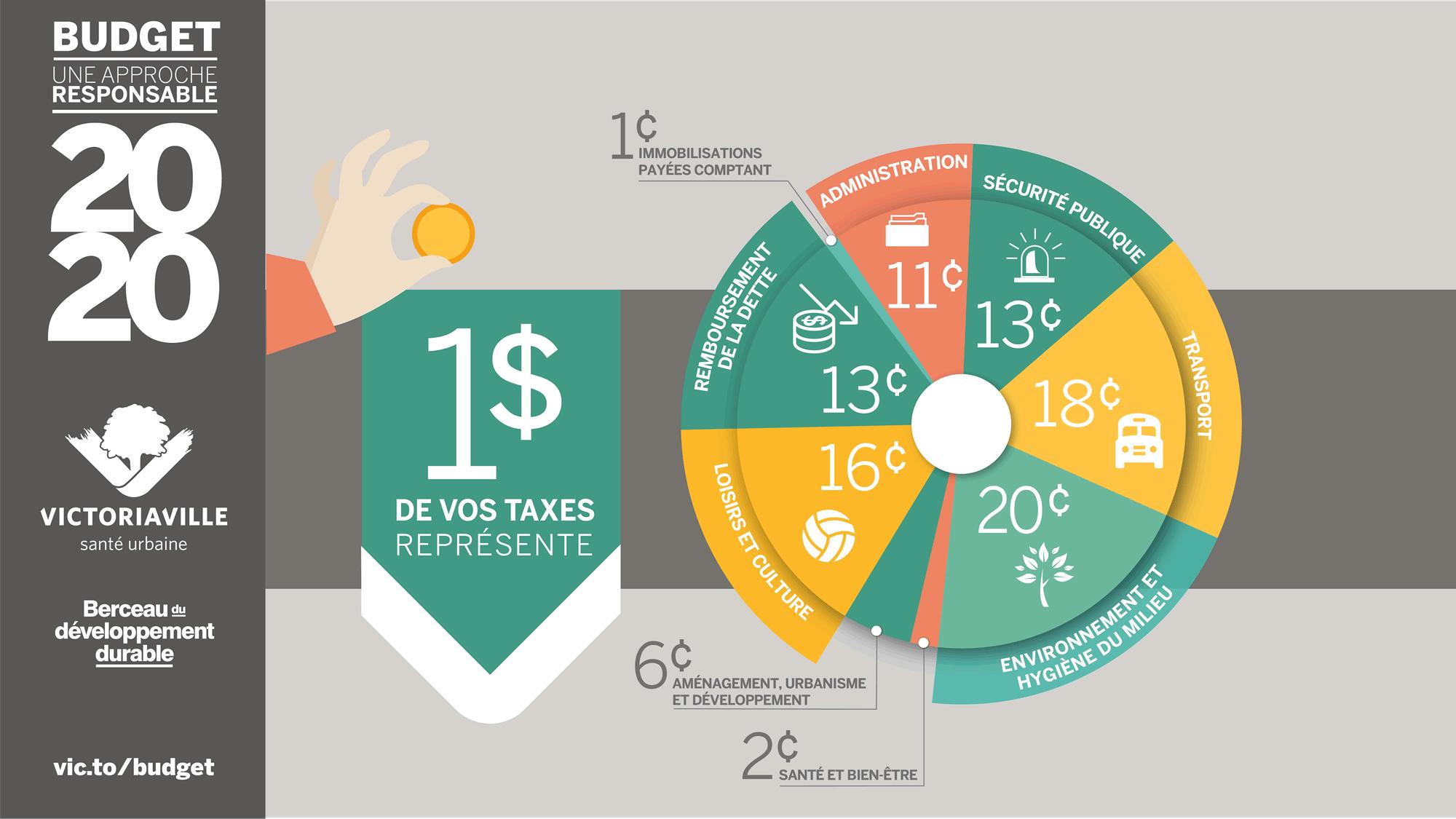 Victoriaville dépose un budget responsable pour l'année 2020